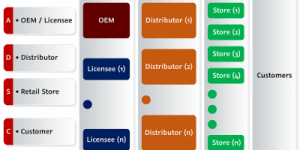 Distribution Network Management System