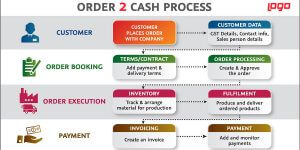 Faster Order to Cash Process-Sales Growth with Jugnu ERP